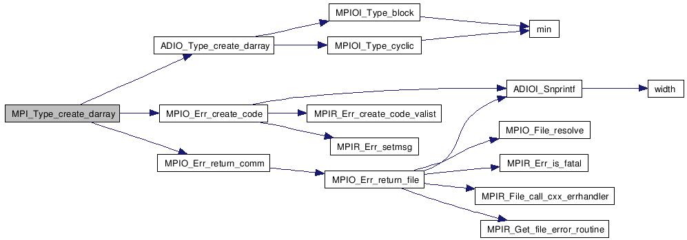 Charm++: Charm Source Code Documentation